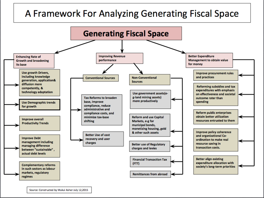 Generating fiscal space: a framework, with applications for India